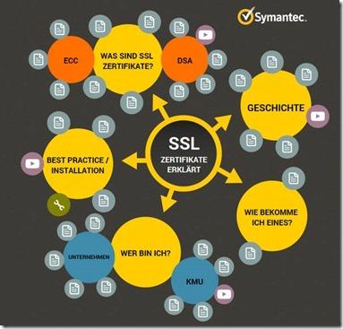 Sicher online – SSL-Zertifikate erklärt | Borns IT- und Windows-Blog