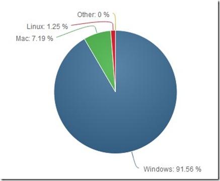 Betriebssystemverteilung nach netmarketshare.com