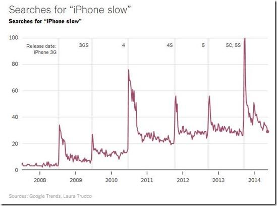 iPhone-slow-01