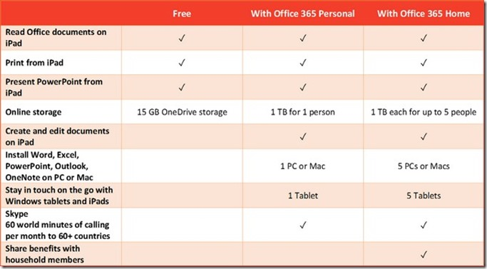 Office-for-iPad-purchase-plans