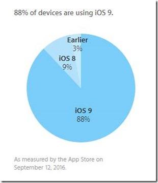iOS9-Verteilung