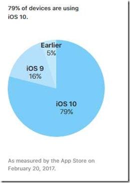 iOS10-Verteilung